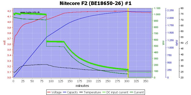 Nitecore%20F2%20%28BE18650-26%29%20%231