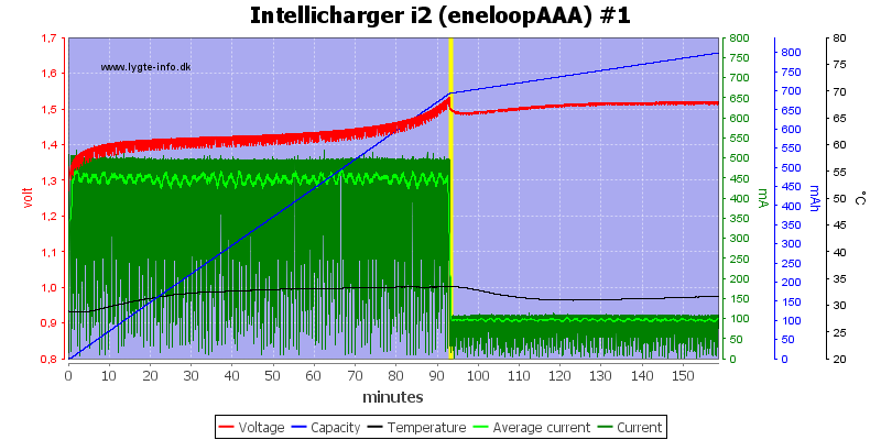 Intellicharger%20i2%20(eneloopAAA)%20%231