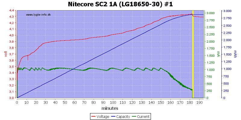 Nitecore%20SC2%201A%20%28LG18650-30%29%20%231