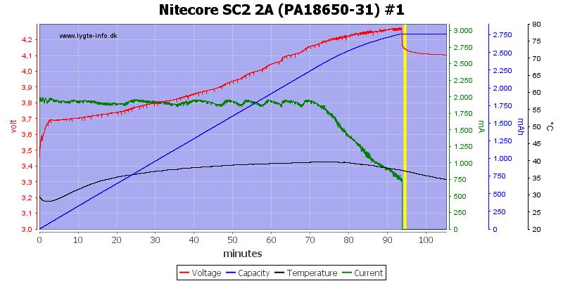 Nitecore%20SC2%202A%20%28PA18650-31%29%20%231-2