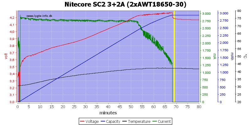Nitecore%20SC2%203%2b2A%20%282xAWT18650-30%29
