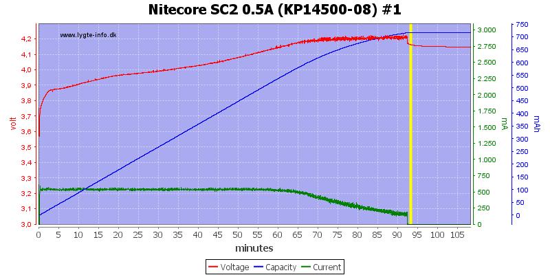 Nitecore%20SC2%200.5A%20%28KP14500-08%29%20%231