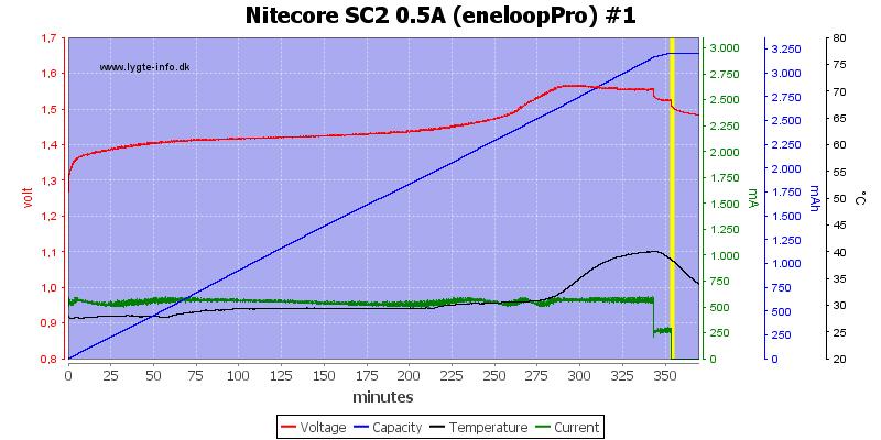 Nitecore%20SC2%200.5A%20%28eneloopPro%29%20%231