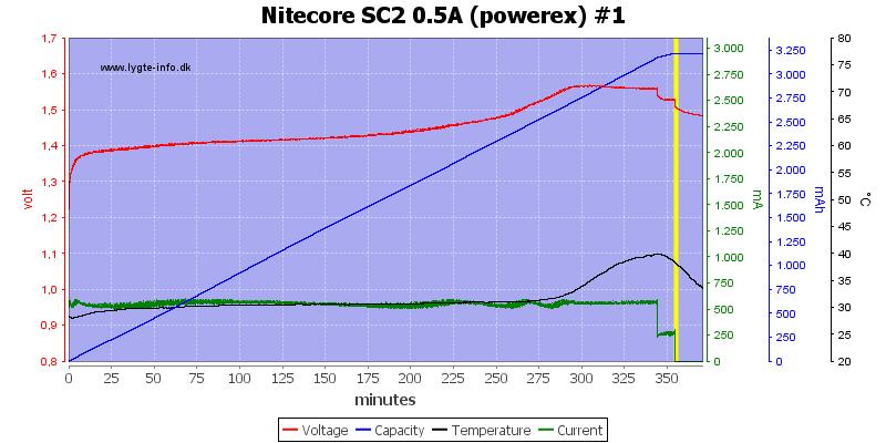 Nitecore%20SC2%200.5A%20%28powerex%29%20%231
