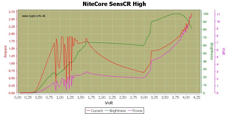 NiteCore%20SensCR%20High