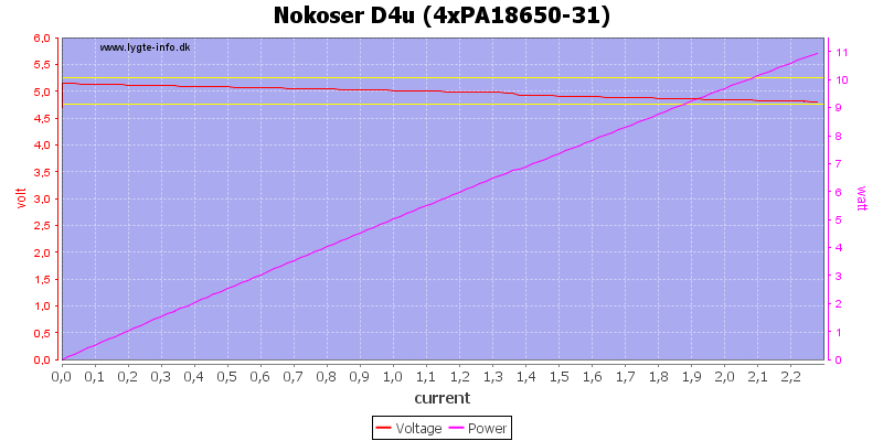 Nokoser%20D4u%20(4xPA18650-31)%20load%20sweep