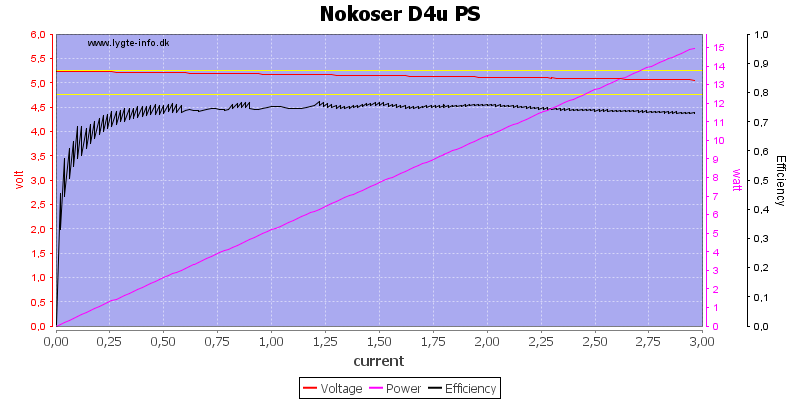 Nokoser%20D4u%20PS%20load%20sweep