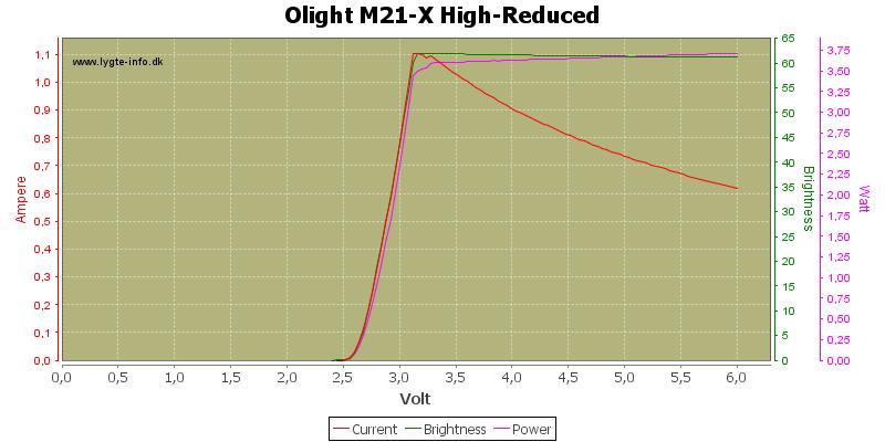 Olight%20M21-X%20High-Reduced