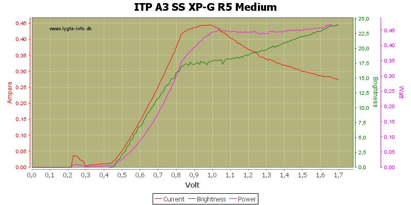 ITP%20A3%20SS%20XP-G%20R5%20Medium