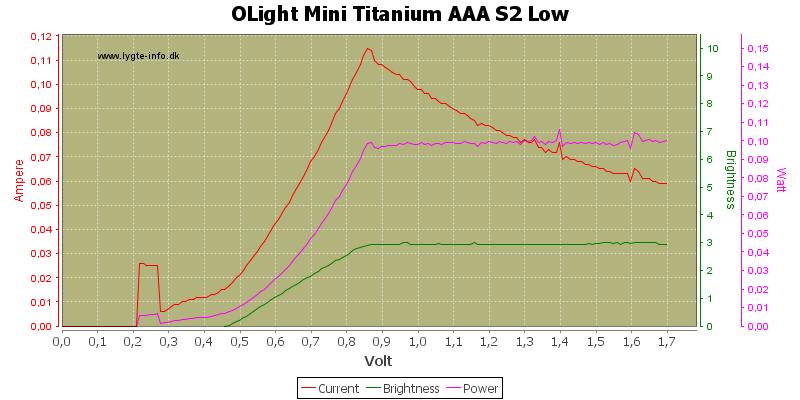 OLight%20Mini%20Titanium%20AAA%20S2%20Low