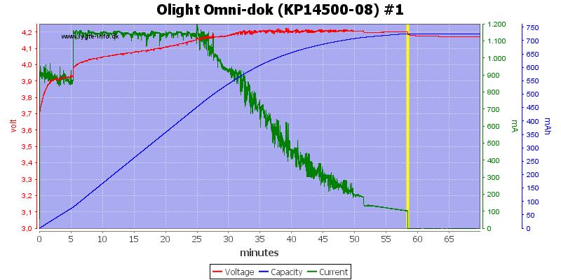 Olight%20Omni-dok%20(KP14500-08)%20%231