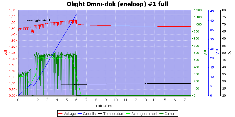 Olight%20Omni-dok%20(eneloop)%20%231%20full