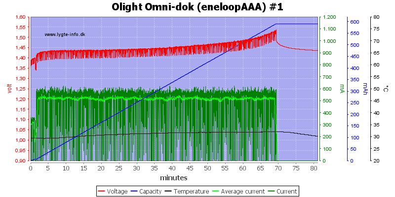 Olight%20Omni-dok%20(eneloopAAA)%20%231