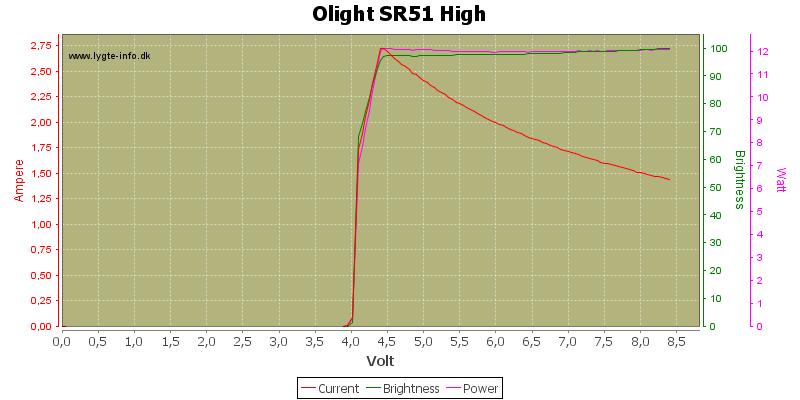 Olight%20SR51%20High