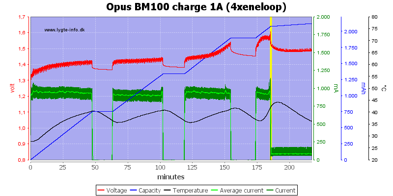 Opus%20BM100%20charge%201A%20(4xeneloop)