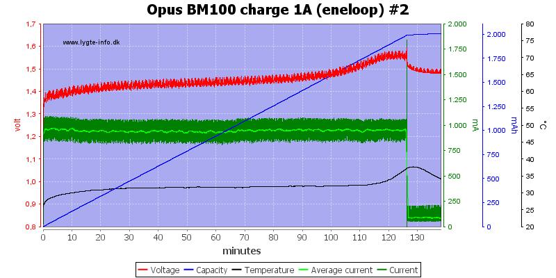 Opus%20BM100%20charge%201A%20(eneloop)%20%232