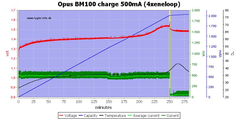 Opus%20BM100%20charge%20500mA%20(4xeneloop)