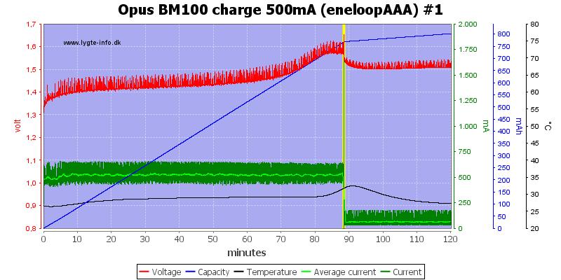 Opus%20BM100%20charge%20500mA%20(eneloopAAA)%20%231