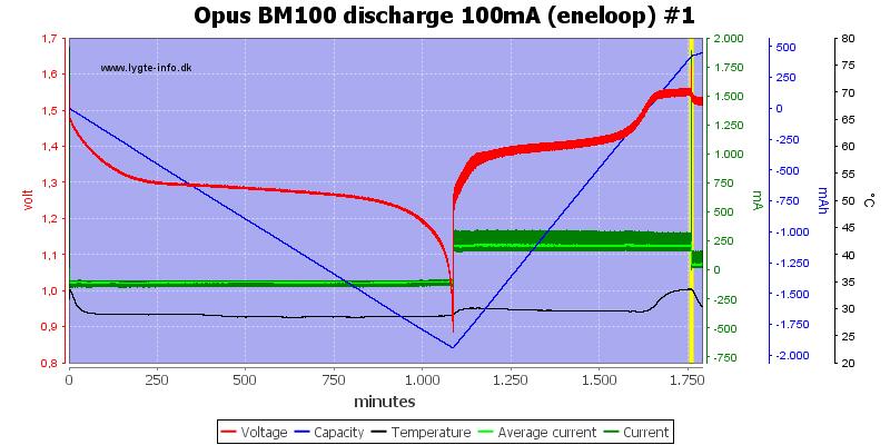 Opus%20BM100%20discharge%20100mA%20(eneloop)%20%231