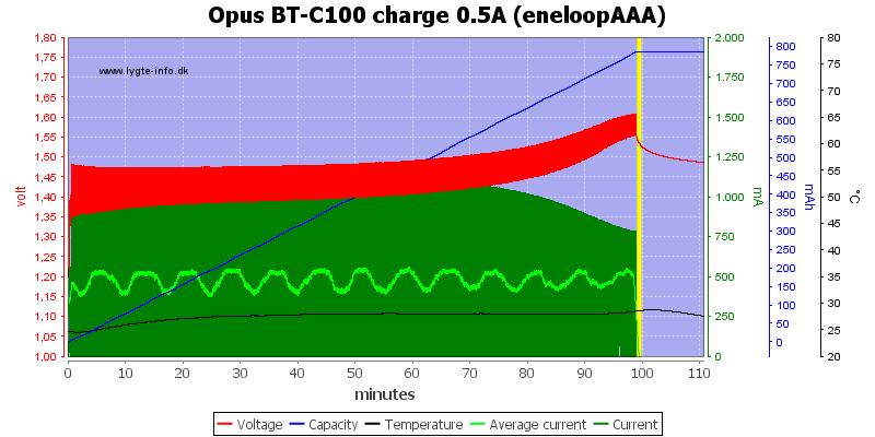 Opus%20BT-C100%20charge%200.5A%20(eneloopAAA)