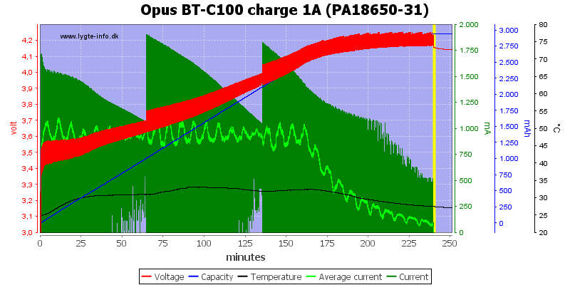 Opus%20BT-C100%20charge%201A%20(PA18650-31)
