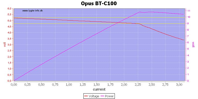 Opus%20BT-C100%20load%20sweep