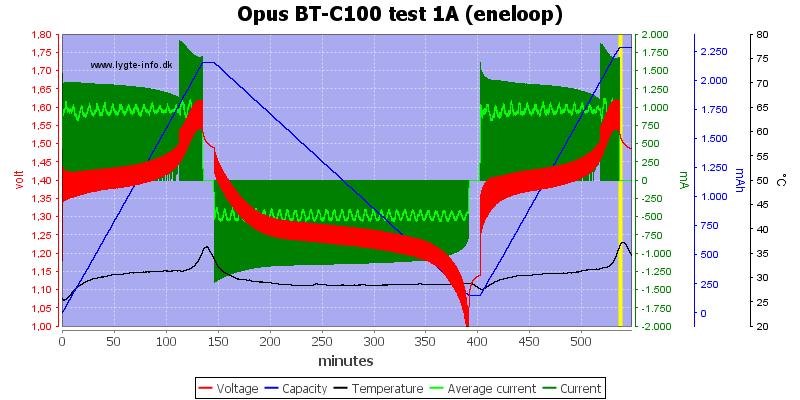 Opus%20BT-C100%20test%201A%20(eneloop)