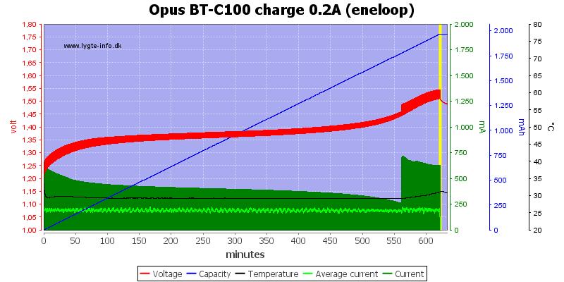 Opus%20BT-C100%20charge%200.2A%20(eneloop)