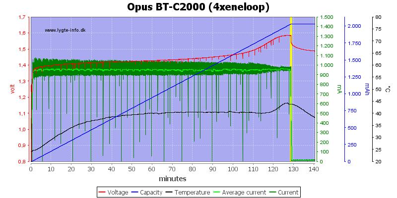 Opus%20BT-C2000%20(4xeneloop)