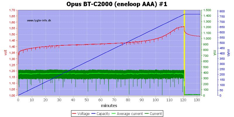 Opus%20BT-C2000%20(eneloop%20AAA)%20%231