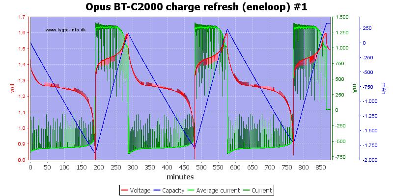 Opus%20BT-C2000%20charge%20refresh%20(eneloop)%20%231