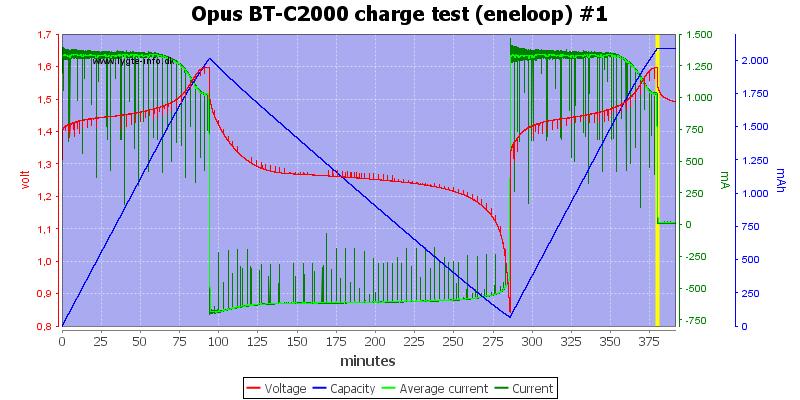 Opus%20BT-C2000%20charge%20test%20(eneloop)%20%231
