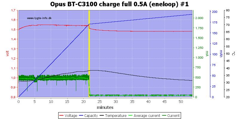 Opus%20BT-C3100%20charge%20full%200.5A%20(eneloop)%20%231