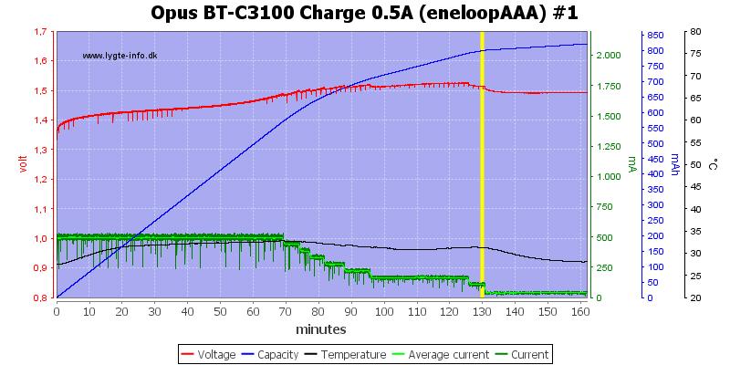 Opus%20BT-C3100%20Charge%200.5A%20(eneloopAAA)%20%231
