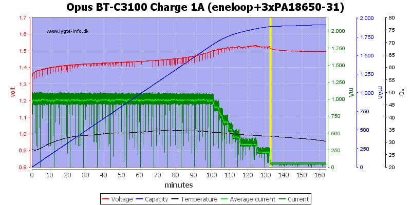 Opus%20BT-C3100%20Charge%201A%20(eneloop+3xPA18650-31)