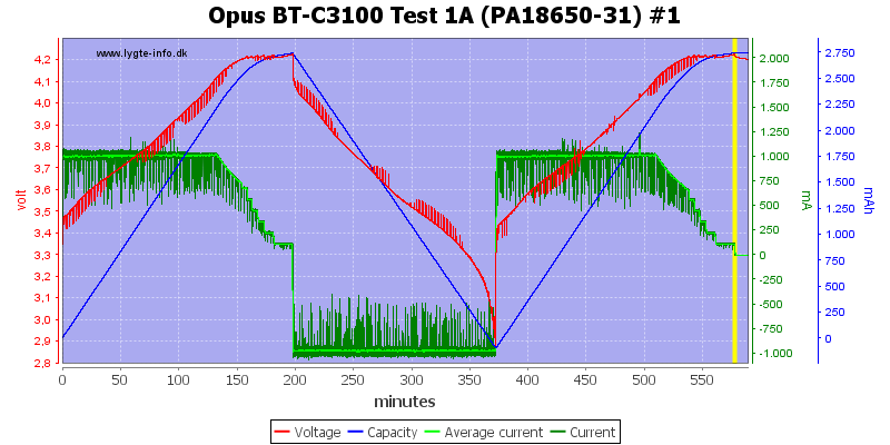 Opus%20BT-C3100%20Test%201A%20(PA18650-31)%20%231