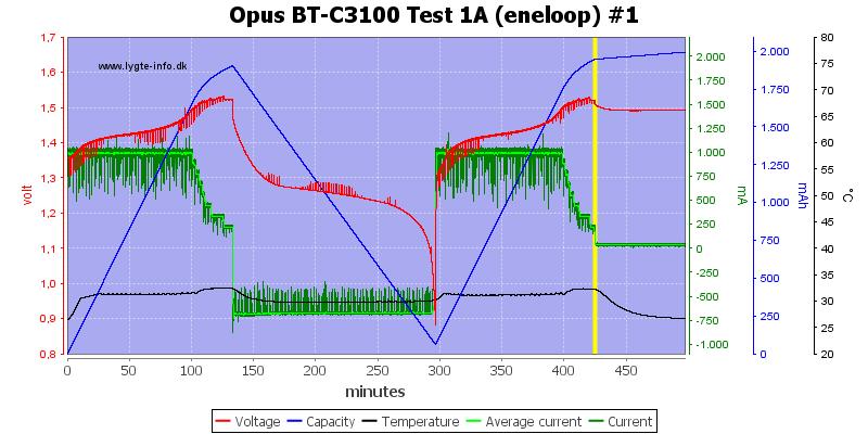 Opus%20BT-C3100%20Test%201A%20(eneloop)%20%231