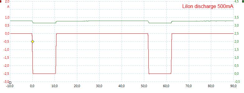 LiIon%20discharge%20500mA