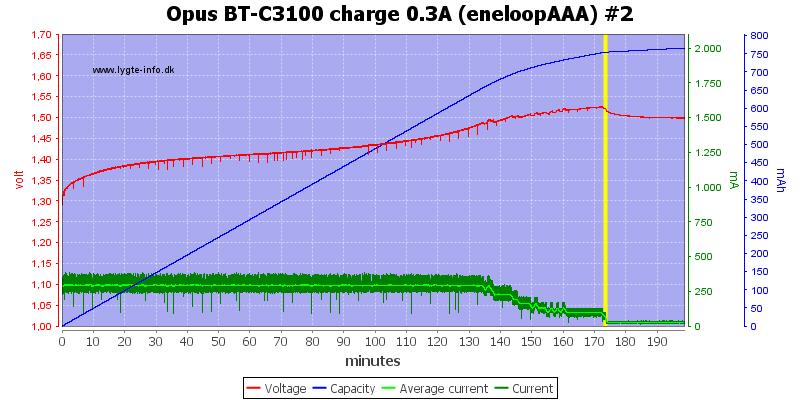Opus%20BT-C3100%20charge%200.3A%20(eneloopAAA)%20%232