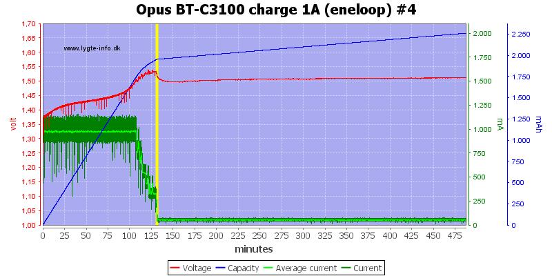 Opus%20BT-C3100%20charge%201A%20(eneloop)%20%234