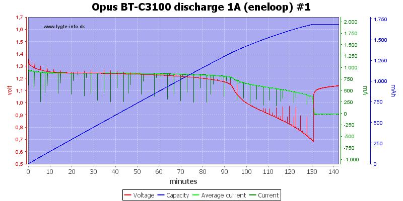 Opus%20BT-C3100%20discharge%201A%20(eneloop)%20%231
