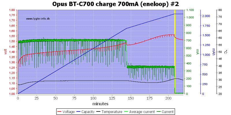 Opus%20BT-C700%20charge%20700mA%20(eneloop)%20%232
