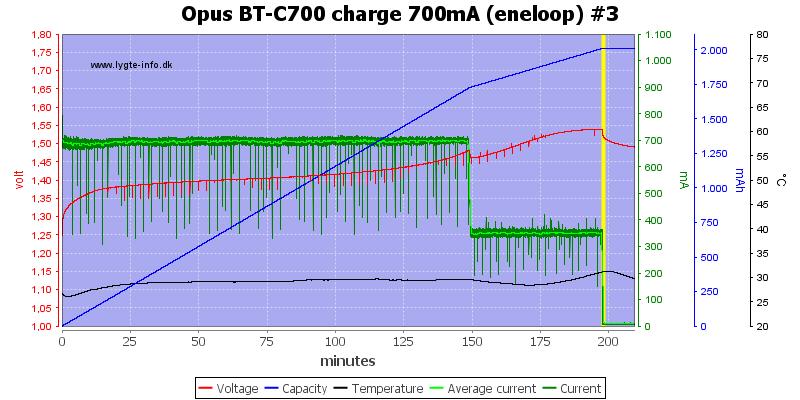 Opus%20BT-C700%20charge%20700mA%20(eneloop)%20%233