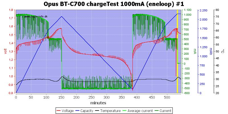 Opus%20BT-C700%20chargeTest%201000mA%20(eneloop)%20%231