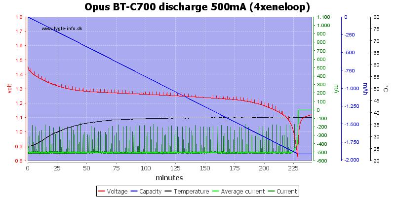Opus%20BT-C700%20discharge%20500mA%20(4xeneloop)