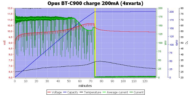 Opus%20BT-C900%20charge%20200mA%20(4xvarta)