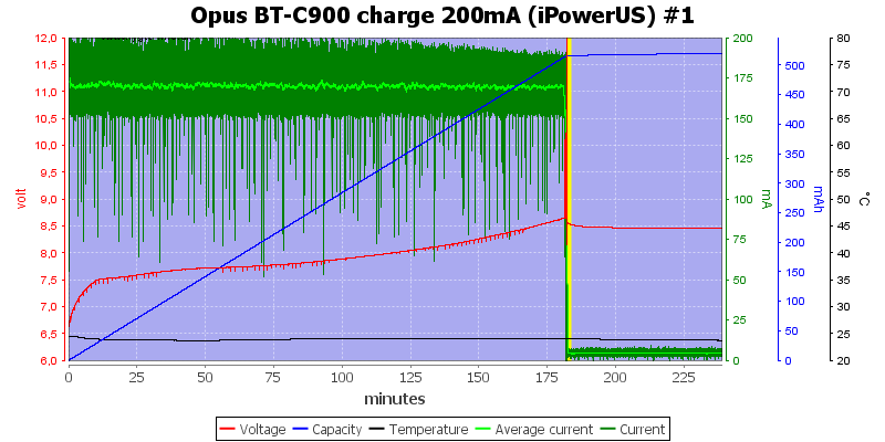 Opus%20BT-C900%20charge%20200mA%20(iPowerUS)%20%231