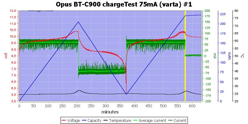 Opus%20BT-C900%20chargeTest%2075mA%20(varta)%20%231