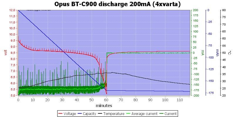 Opus%20BT-C900%20discharge%20200mA%20(4xvarta)