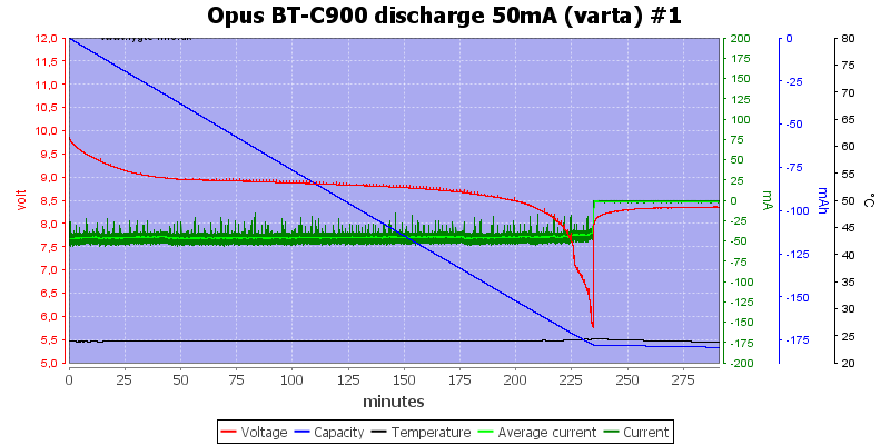 Opus%20BT-C900%20discharge%2050mA%20(varta)%20%231